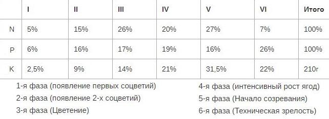Таблица рекомендуемых норм внесения питательных элементов для винограда в зависимости от стадии развития растения