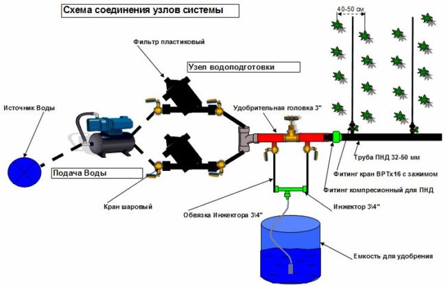 Монтажная схема системы капельного орошения клубники при выращивании по голландской технологии