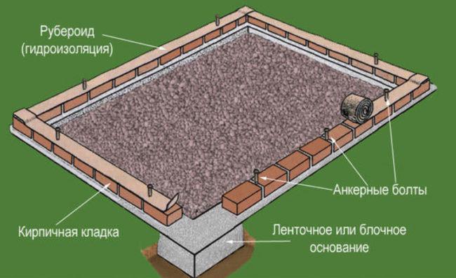 Схема строительства фундамента под теплицу