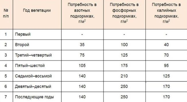 Таблица с нормами внесения минеральных удобрений в течении вегетативного сезона
