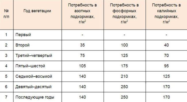 Нормы внесения различных типов минеральных подкормок под яблоню в зависимости от возраста