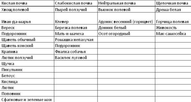 Таблица для определения кислотности почвы по дикорастущим растения
