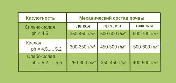 Таблица с нормами внесения доломитовой муки для раскисления почвы под вишню